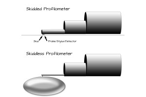 """Skidded"" vs ""Skidless"" Profilometers"